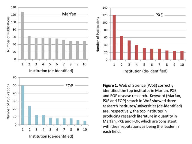 Figure 1. Web of Science (WoS) correctly identified the top institutes in Marfan, PXE and FOP disease research. Keyword (Marfan, PXE and FOP) search in WoS showed three research institutes/universities (de-identified) are, respectively, the top institutes in producing research literature in quantity in Marfan, PXE and FOP, which are consistent with their reputations as being the leader in each field