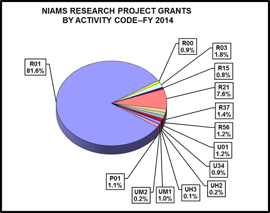 Pie chart showing NIAMS Research and Project Grant percentages by activity code for FY2014. R01 is 81.6%, P01 is 1.1%, UM2 is 0.2%, UM1 is 1.0%, UH3 is 0.1%, UH2 is 0.2%, U34 is 0.9%, U01 is 1.2%, R56 is 1.2%, R37 is 1.4%, R21 is 7.6%, R15 is 0.8%, R03 is 1.8%, R00 is 0.9%.