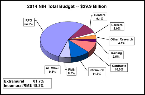 Pie chart shows N.I.H's total budget is $29.9 billion. Extramural spending is 81.7%. Intramural and Research management and support spending is 18.3%. All Other, 0.3%. Research management and support, 6.7%. Intramural research, 11.3%. Contracts, 10.0%. Training, 2.5%. Other research, 4.1%. Careers, 2.0%. Centers, 9.1%. Research project grants (R.P.Gs) 54.0%.