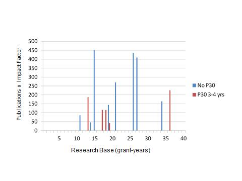 Bar graph showing the number of publications by impact 0 to 500 by the research base (grant years) 0 to 40.  The graph also compares, by color, if grants were P30 grants.
